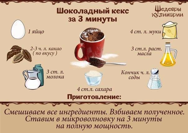 Как сделать кекс в микроволновке за 5 минут в кружке рецепт